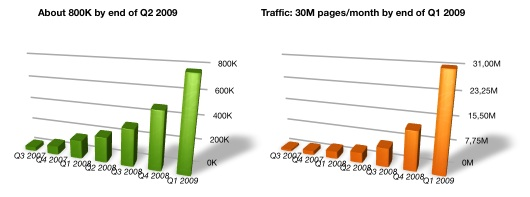 MobiLuck Traffic by may 2009: 35M pages/month and 1.2M users